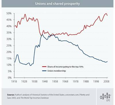 ricos vs sindicalizados